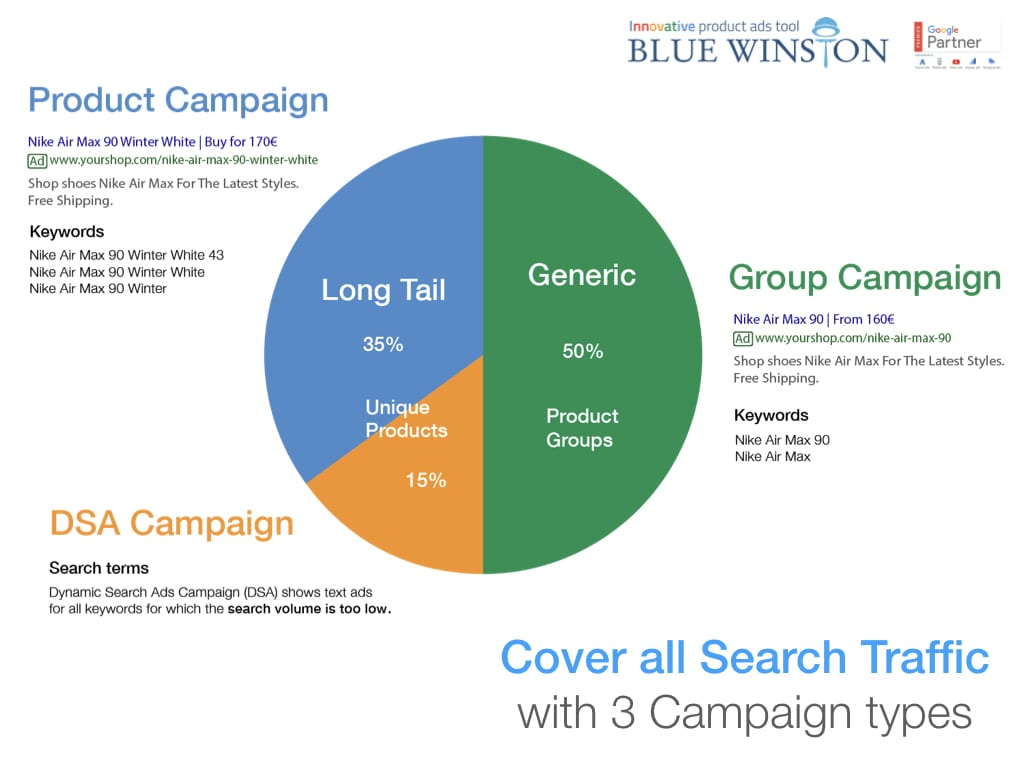 Cover all search traffic with 3 product campaigns
